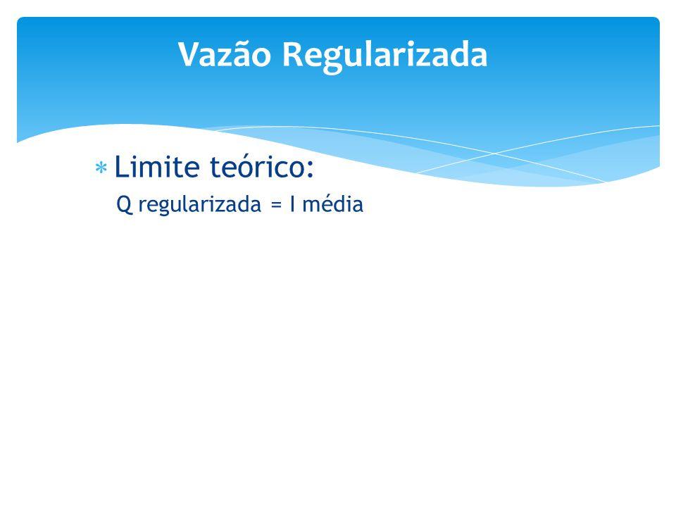  Limite teórico: Q regularizada = I média Vazão Regularizada