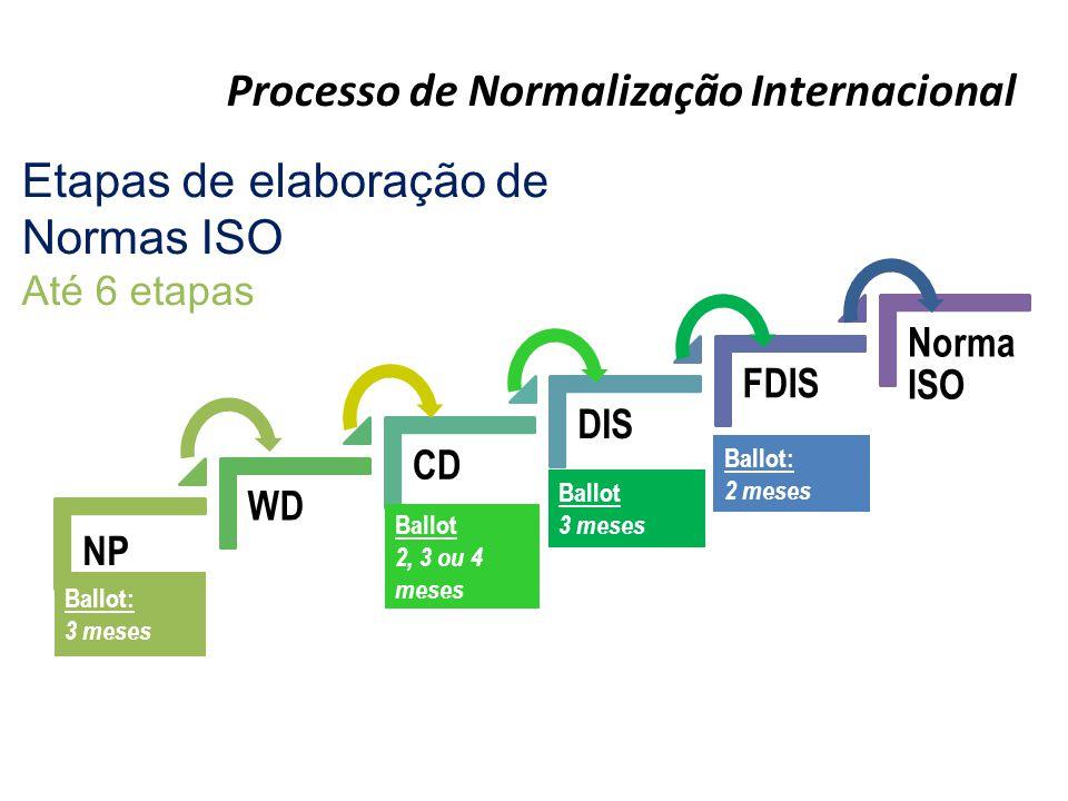 Processo de Normalização Internacional Etapas de elaboração de Normas ISO Até 6 etapas Ballot: 3 meses Ballot 2, 3 ou 4 meses Ballot 3 meses Ballot: 2