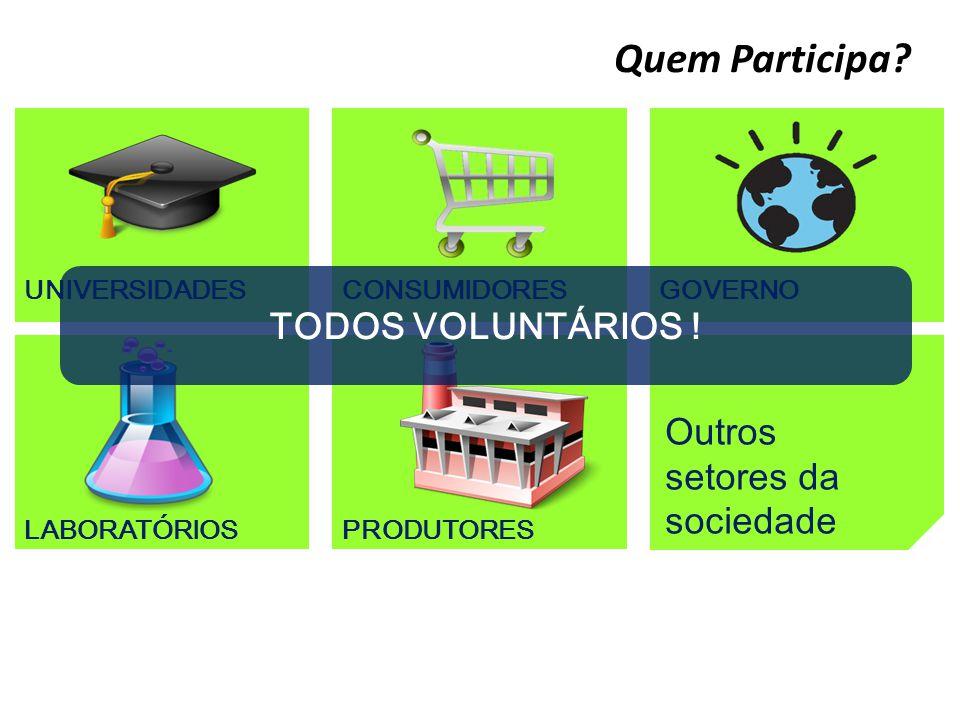 Quem Participa? UNIVERSIDADES LABORATÓRIOSPRODUTORES CONSUMIDORESGOVERNO Outros setores da sociedade TODOS VOLUNTÁRIOS !