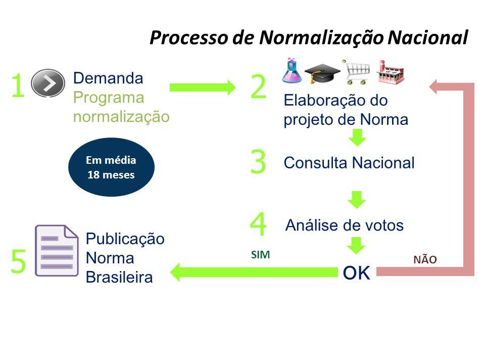 Processo de Normalização Nacional Demanda Programa normalização 1 2 Elaboração do projeto de Norma Consulta Nacional Análise de votos 3 4 OK 5 Publica
