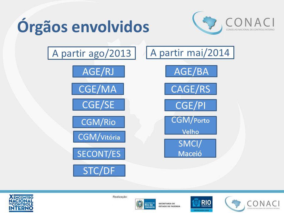 Órgãos envolvidos STC/DF CGE/SE SECONT/ES AGE/RJ CGE/MA CGM/Rio CGM/ Vitória CAGE/RS AGE/BA CGE/PI CGM/ Porto Velho SMCI/ Maceió A partir ago/2013 A partir mai/2014