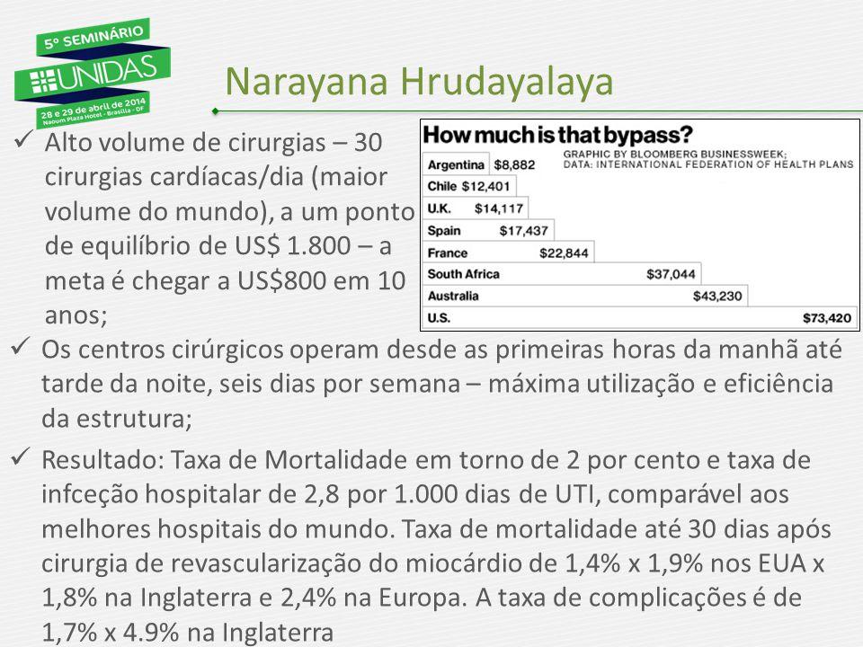 Narayana Hrudayalaya Os centros cirúrgicos operam desde as primeiras horas da manhã até tarde da noite, seis dias por semana – máxima utilização e eficiência da estrutura; Resultado: Taxa de Mortalidade em torno de 2 por cento e taxa de infceção hospitalar de 2,8 por 1.000 dias de UTI, comparável aos melhores hospitais do mundo.