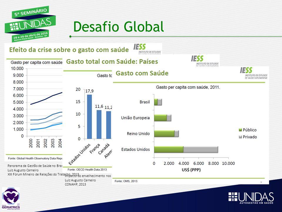 Desafio Global Conter custos com serviços de saúde Elevar níveis de qualidade, atualmente, heterogêneos Panorama da Gestão de Saúde no Brasil Luiz Aug