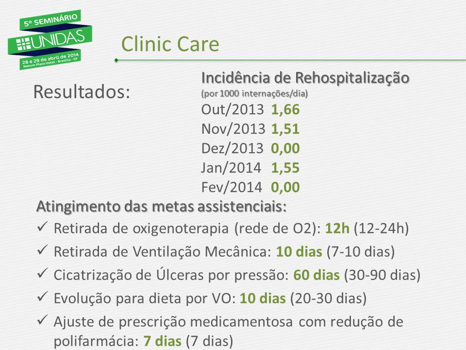 Clinic Care Resultados: Incidência de Rehospitalização (por 1000 internações/dia) Out/20131,66 Nov/20131,51 Dez/20130,00 Jan/20141,55 Fev/20140,00 Atingimento das metas assistenciais: Retirada de oxigenoterapia (rede de O2): 12h (12-24h) Retirada de Ventilação Mecânica: 10 dias (7-10 dias) Cicatrização de Úlceras por pressão: 60 dias (30-90 dias) Evolução para dieta por VO: 10 dias (20-30 dias) Ajuste de prescrição medicamentosa com redução de polifarmácia: 7 dias (7 dias)
