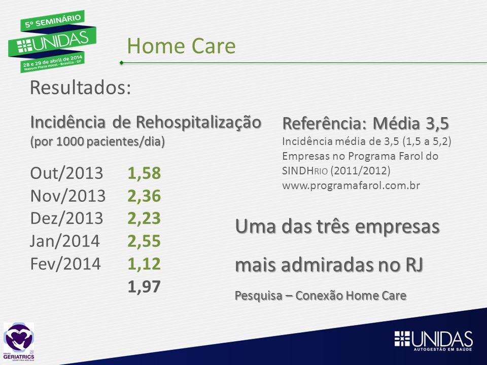 Home Care Resultados: Incidência de Rehospitalização (por 1000 pacientes/dia) Out/20131,58 Nov/20132,36 Dez/20132,23 Jan/20142,55 Fev/20141,12 1,97 Referência: Média 3,5 Incidência média de 3,5 (1,5 a 5,2) Empresas no Programa Farol do SINDH RIO (2011/2012) www.programafarol.com.br Uma das três empresas mais admiradas no RJ Pesquisa – Conexão Home Care
