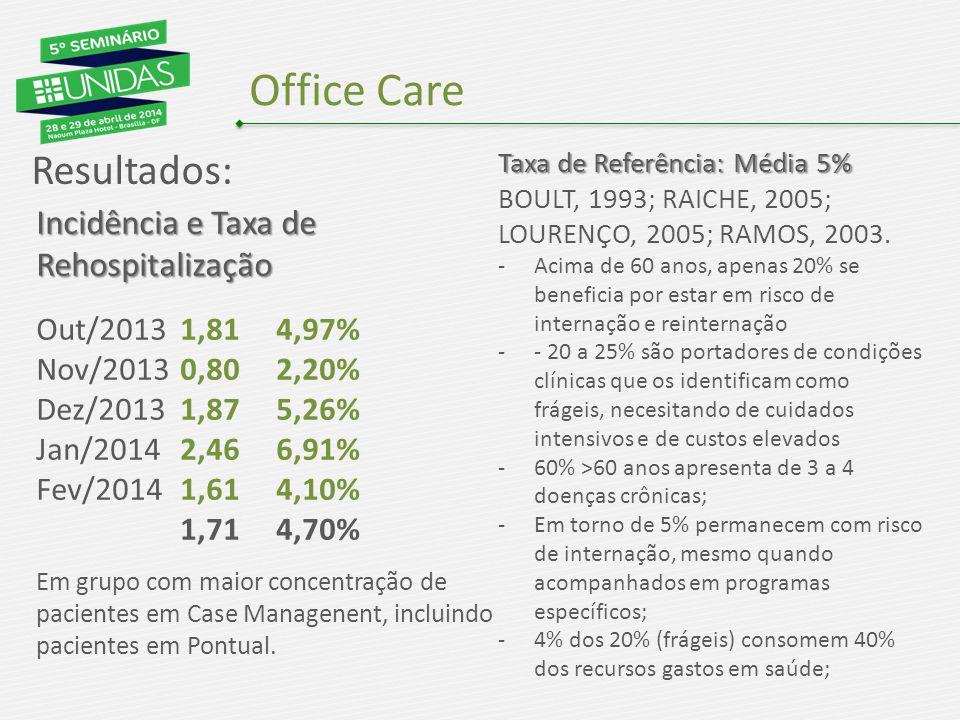 Office Care Resultados: Incidência e Taxa de Rehospitalização Out/20131,814,97% Nov/20130,802,20% Dez/20131,875,26% Jan/20142,466,91% Fev/20141,614,10% 1,714,70% Em grupo com maior concentração de pacientes em Case Managenent, incluindo pacientes em Pontual.