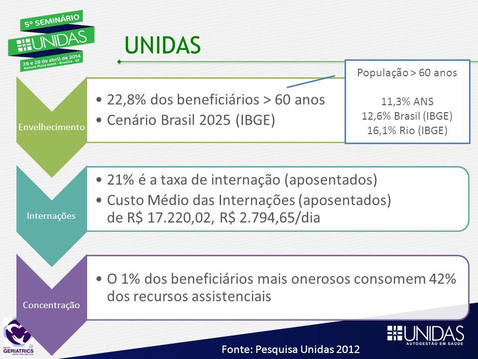 UNIDAS Envelhecimento 22,8% dos beneficiários > 60 anos Cenário Brasil 2025 (IBGE) Internações 21% é a taxa de internação (aposentados) Custo Médio das Internações (aposentados) de R$ 17.220,02, R$ 2.794,65/dia Concentração O 1% dos beneficiários mais onerosos consomem 42% dos recursos assistenciais População > 60 anos 11,3% ANS 12,6% Brasil (IBGE) 16,1% Rio (IBGE) Fonte: Pesquisa Unidas 2012