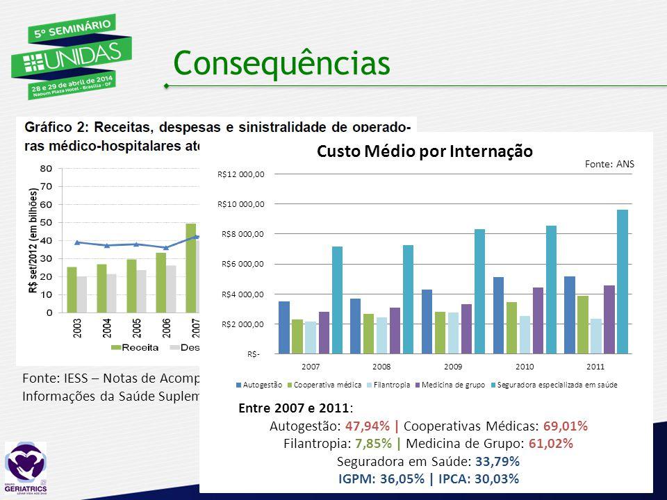 Consequências Aumento da sinistralidade Aumento dos custos com internações; Fonte: IESS – Notas de Acompanhamento do Caderno de Informações da Saúde Suplementar – Dez/12 Entre 2007 e 2011: Autogestão: 47,94% | Cooperativas Médicas: 69,01% Filantropia: 7,85% | Medicina de Grupo: 61,02% Seguradora em Saúde: 33,79% IGPM: 36,05% | IPCA: 30,03% Fonte: ANS