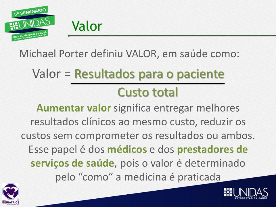 Valor Michael Porter definiu VALOR, em saúde como: Resultados para o paciente Valor = Resultados para o paciente Custo total Aumentar valor significa entregar melhores resultados clínicos ao mesmo custo, reduzir os custos sem comprometer os resultados ou ambos.