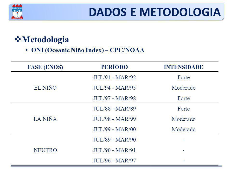 DADOS E METODOLOGIA  Metodologia ONI (Oceanic Niño Index) – CPC/NOAA FASE (ENOS)PERÍODOINTENSIDADE EL NIÑO JUL/91 - MAR/92Forte JUL/94 - MAR/95Moderado JUL/97 - MAR/98Forte LA NIÑA JUL/88 - MAR/89Forte JUL/98 - MAR/99Moderado JUL/99 - MAR/00Moderado NEUTRO JUL/89 - MAR/90- JUL/90 - MAR/91- JUL/96 - MAR/97-