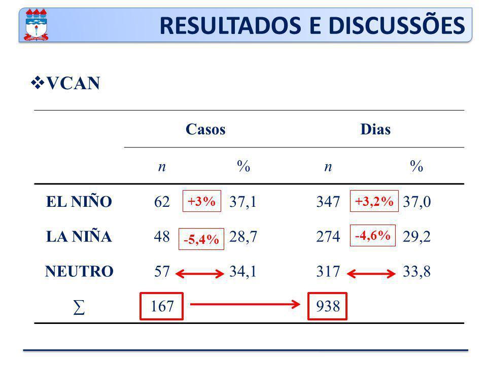 RESULTADOS E DISCUSSÕES  VCAN CasosDias n%n% EL NIÑO6237,134737,0 LA NIÑA4828,727429,2 NEUTRO5734,131733,8 ∑167938 +3% -5,4% -4,6% +3,2%