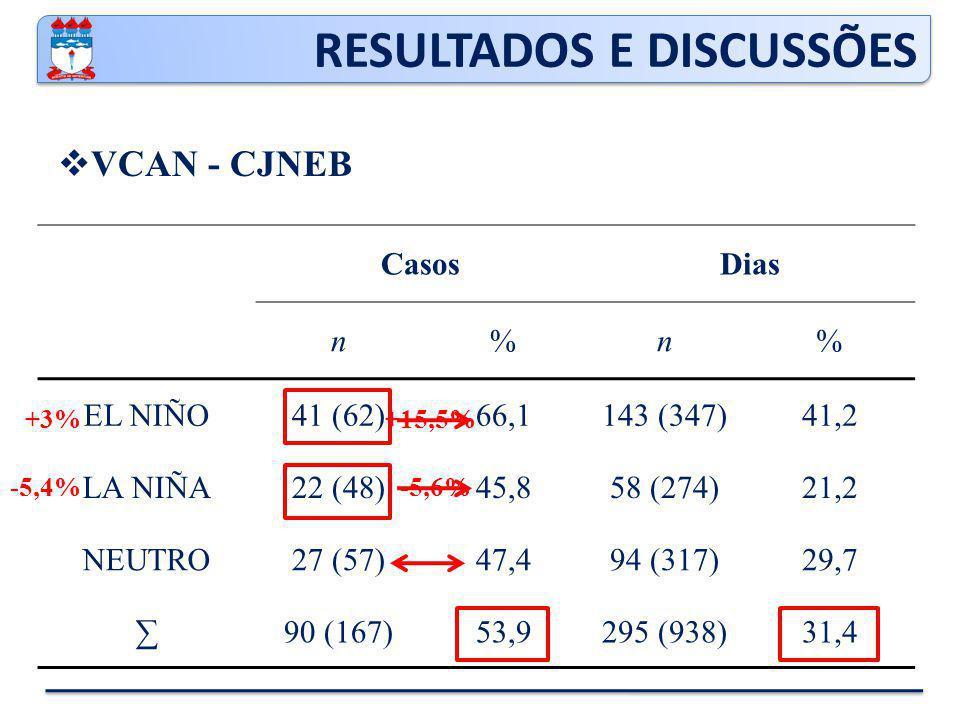 CasosDias n%n% EL NIÑO41 (62)66,1143 (347)41,2 LA NIÑA22 (48)45,858 (274)21,2 NEUTRO27 (57)47,494 (317)29,7 ∑90 (167)53,9295 (938)31,4 RESULTADOS E DISCUSSÕES  VCAN - CJNEB +3% -5,4% +15,5% -5,6%