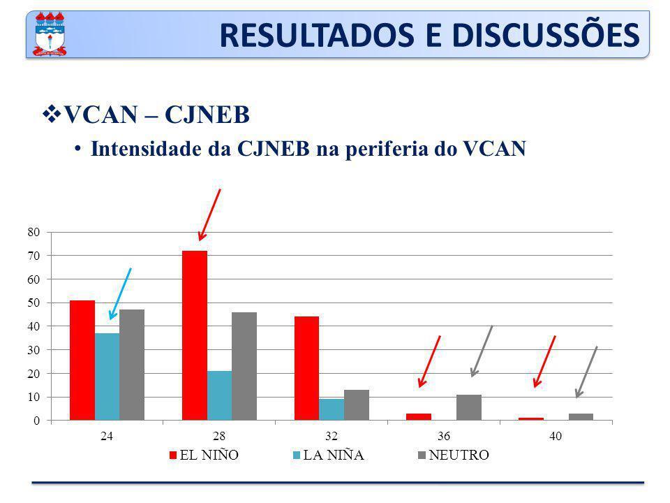 RESULTADOS E DISCUSSÕES  VCAN – CJNEB Intensidade da CJNEB na periferia do VCAN