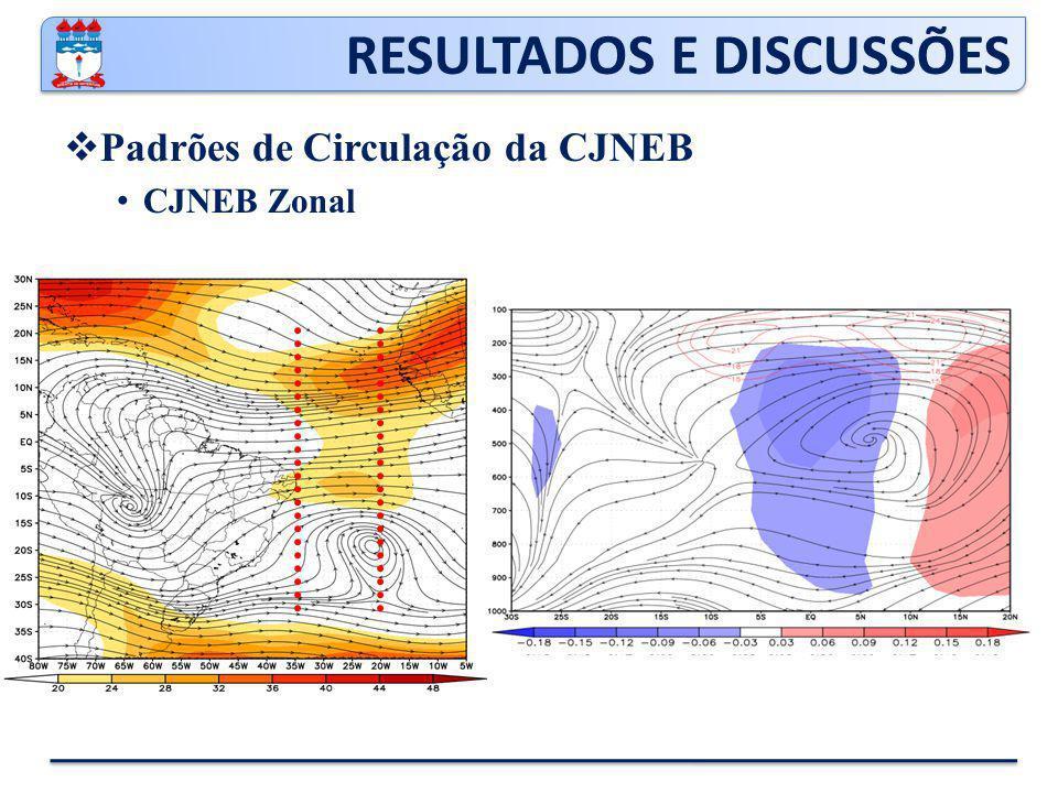 RESULTADOS E DISCUSSÕES  Padrões de Circulação da CJNEB CJNEB Zonal
