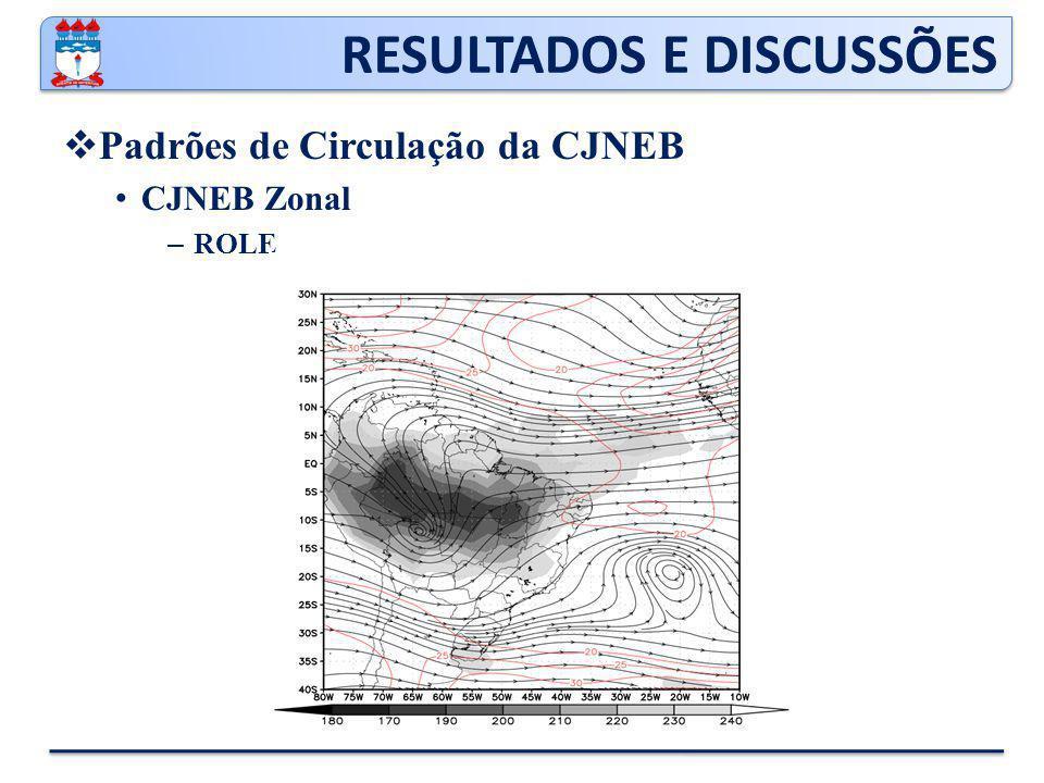 RESULTADOS E DISCUSSÕES  Padrões de Circulação da CJNEB CJNEB Zonal – ROLE