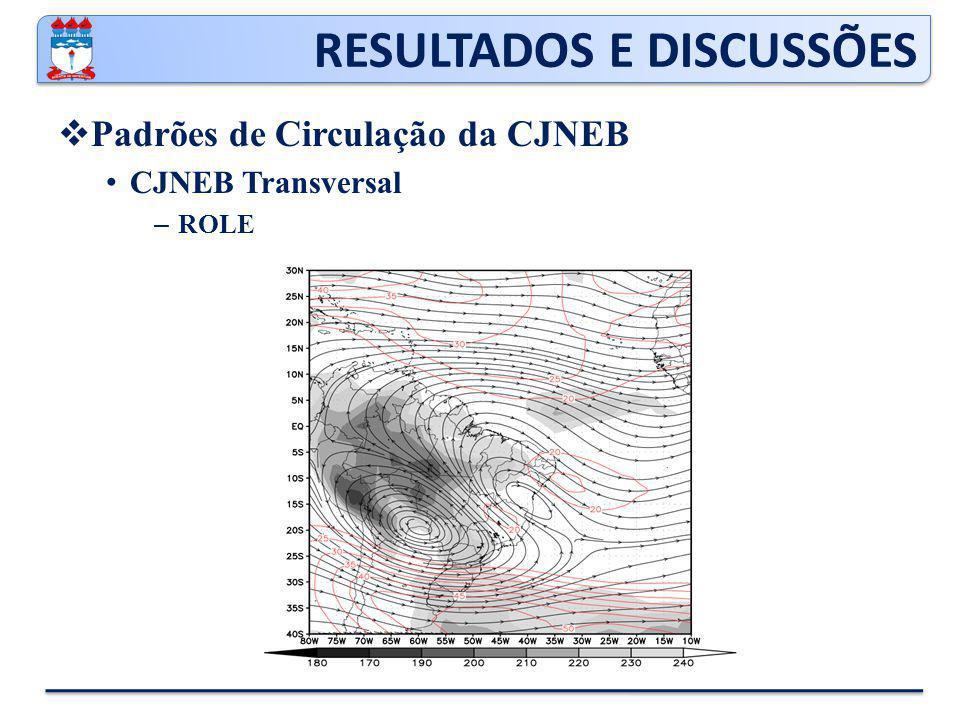 RESULTADOS E DISCUSSÕES  Padrões de Circulação da CJNEB CJNEB Transversal – ROLE