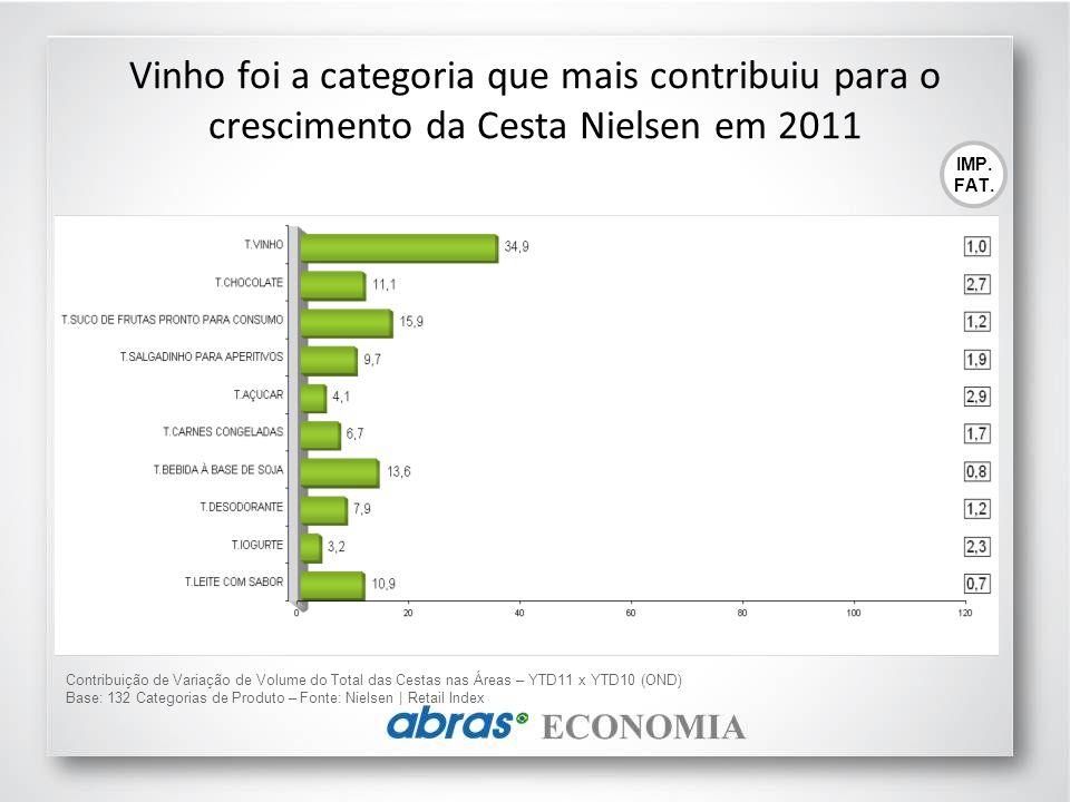 Contribuição de Variação de Volume do Total das Cestas nas Áreas – YTD11 x YTD10 (OND) Base: 132 Categorias de Produto – Fonte: Nielsen | Retail Index Vinho foi a categoria que mais contribuiu para o crescimento da Cesta Nielsen em 2011 IMP.