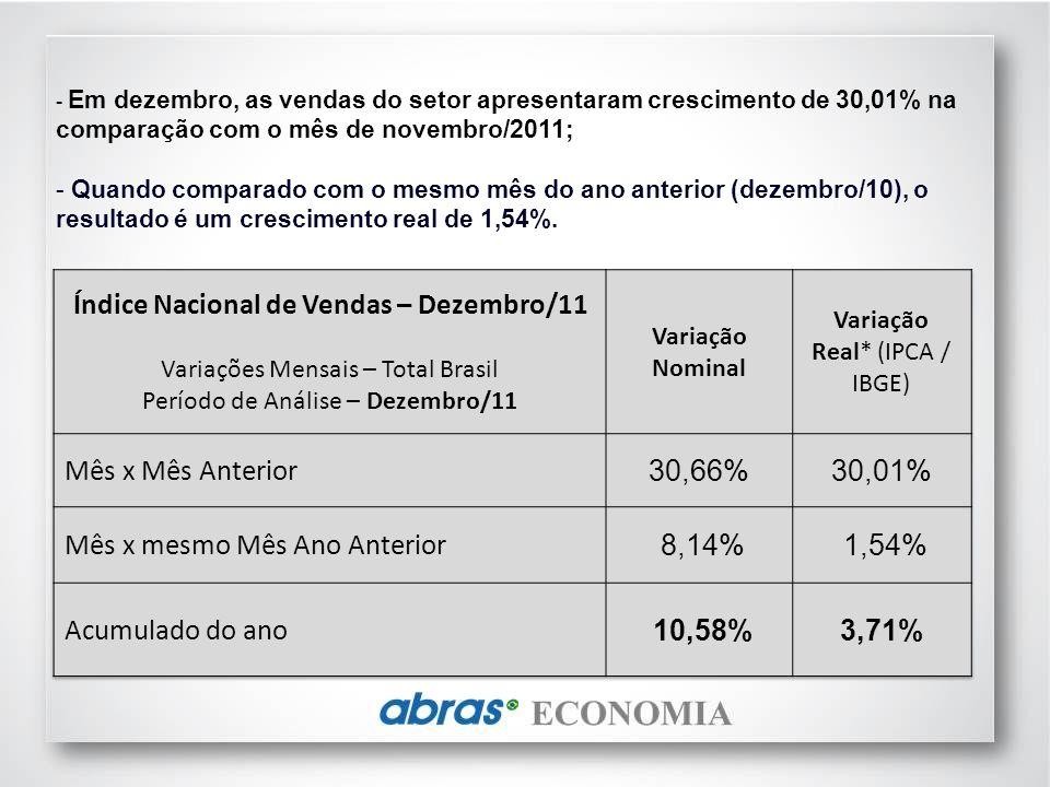 - Em dezembro, as vendas do setor apresentaram crescimento de 30,01% na comparação com o mês de novembro/2011; - Quando comparado com o mesmo mês do ano anterior (dezembro/10), o resultado é um crescimento real de 1,54%.