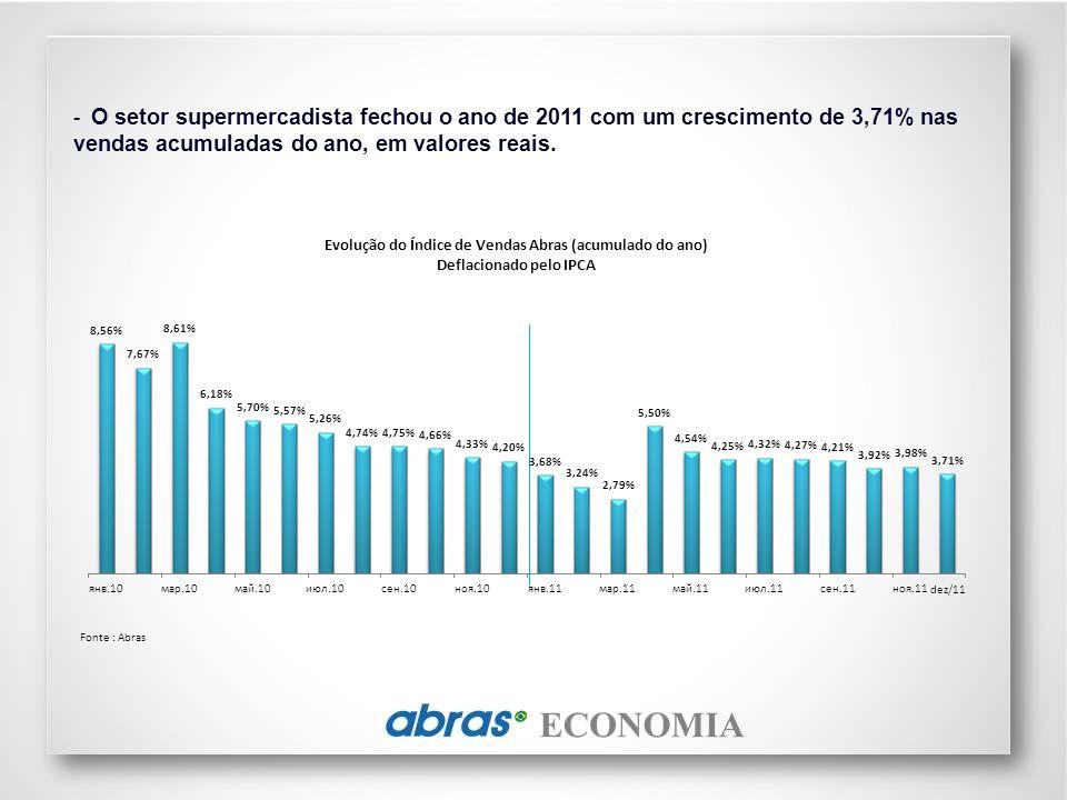 - O setor supermercadista fechou o ano de 2011 com um crescimento de 3,71% nas vendas acumuladas do ano, em valores reais.