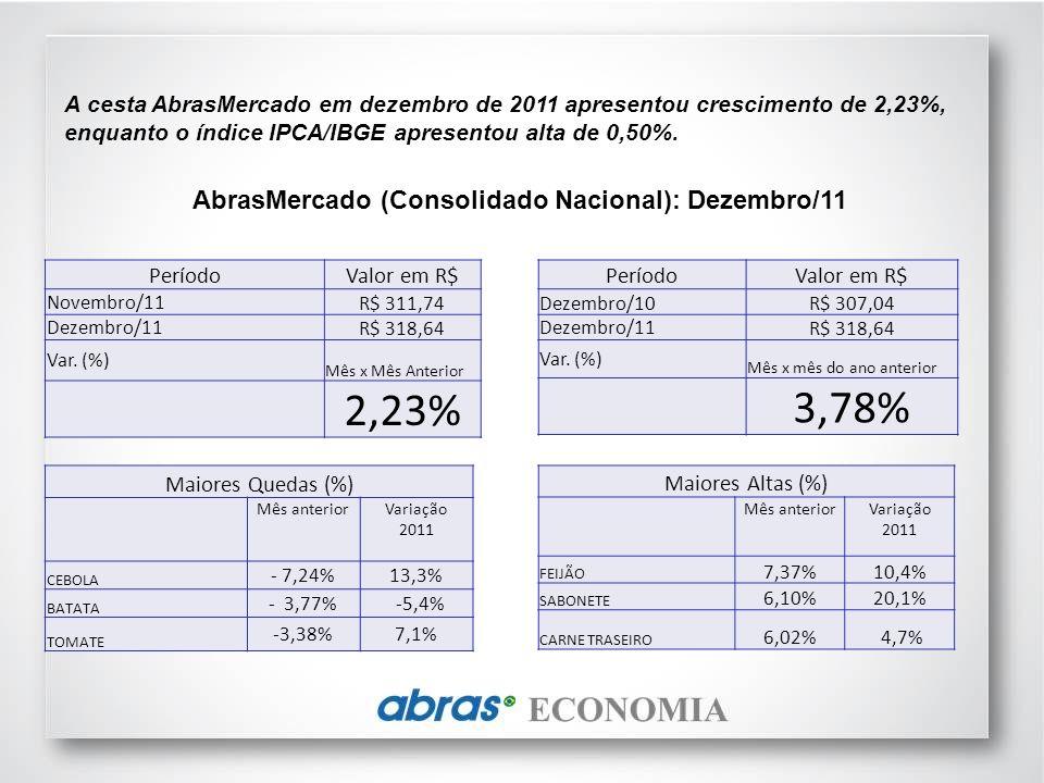 A cesta AbrasMercado em dezembro de 2011 apresentou crescimento de 2,23%, enquanto o índice IPCA/IBGE apresentou alta de 0,50%.