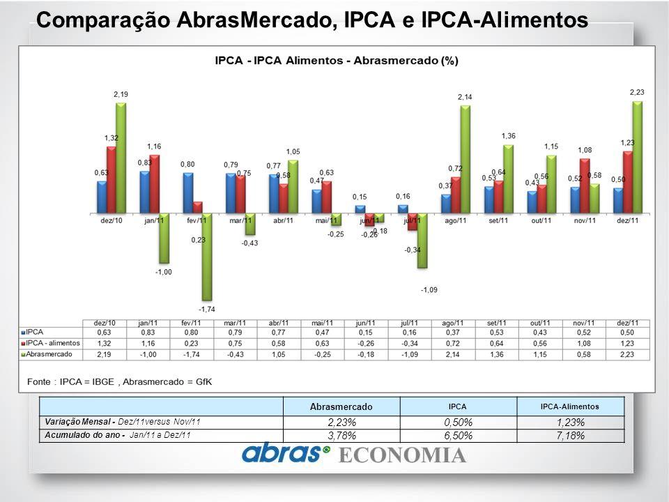 R$ 348,38 R $ 311,56 R$ 305,36 R$ 358,98 R$ 262,37 A região Norte apresentou a cesta mais cara do Brasil em dezembro (R$ 358,98).