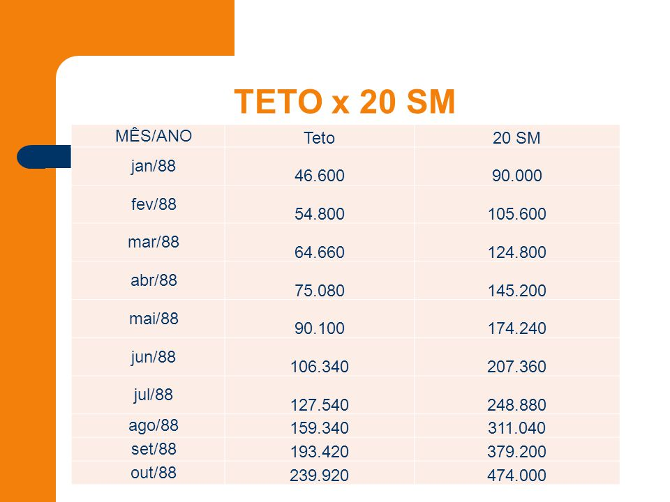 TETO x 20 SM MÊS/ANO Teto20 SM jan/88 46.60090.000 fev/88 54.800105.600 mar/88 64.660124.800 abr/88 75.080145.200 mai/88 90.100174.240 jun/88 106.340207.360 jul/88 127.540248.880 ago/88 159.340311.040 set/88 193.420379.200 out/88 239.920474.000