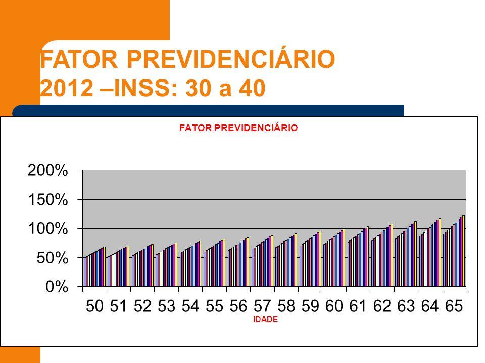 FATOR PREVIDENCIÁRIO 2012 –INSS: 30 a 40