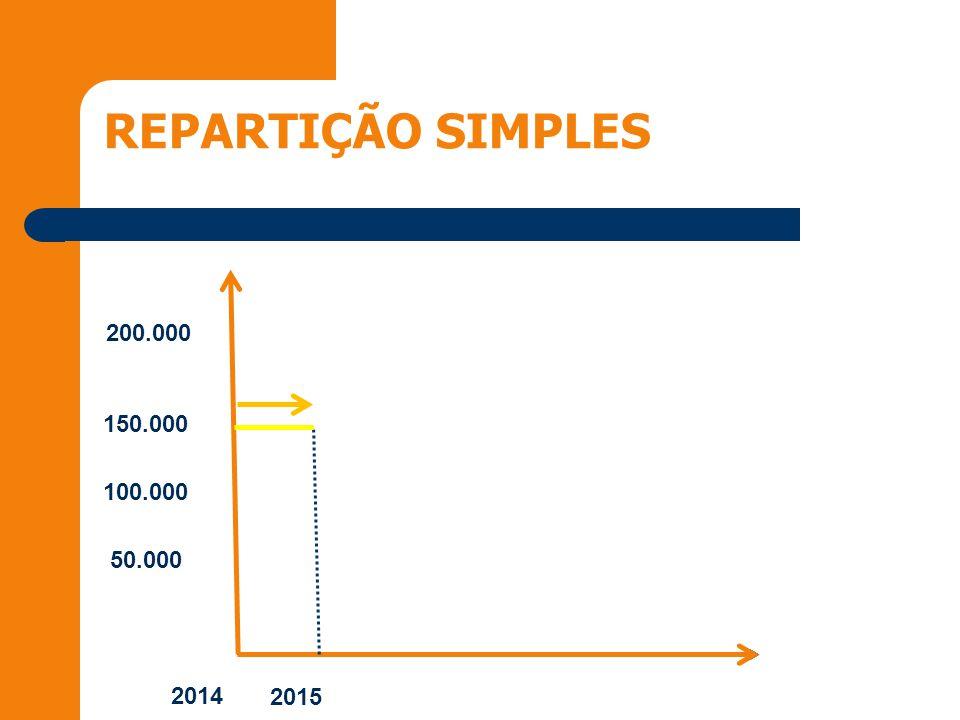 REPARTIÇÃO SIMPLES 2014 2015 50.000 100.000 150.000 200.000