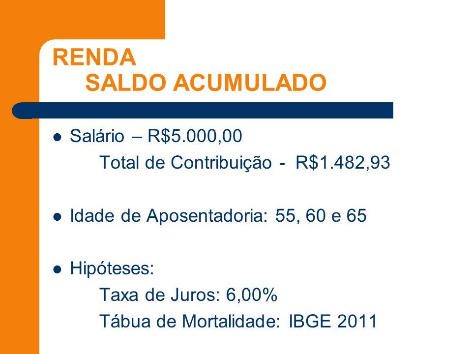 RENDA SALDO ACUMULADO Salário – R$5.000,00 Total de Contribuição - R$1.482,93 Idade de Aposentadoria: 55, 60 e 65 Hipóteses: Taxa de Juros: 6,00% Tábua de Mortalidade: IBGE 2011