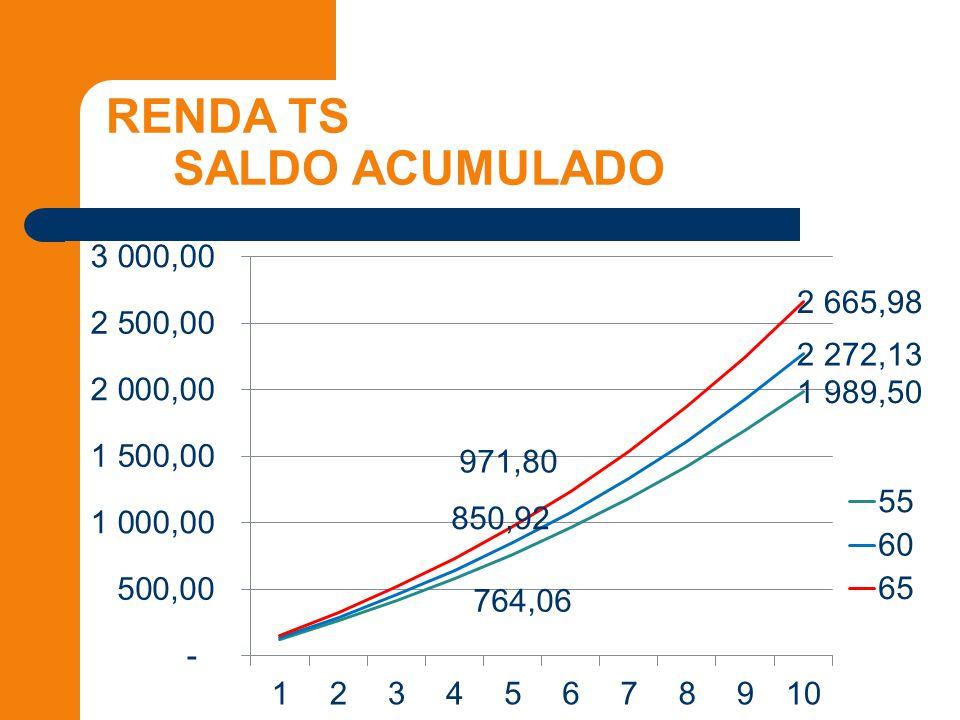RENDA TS SALDO ACUMULADO