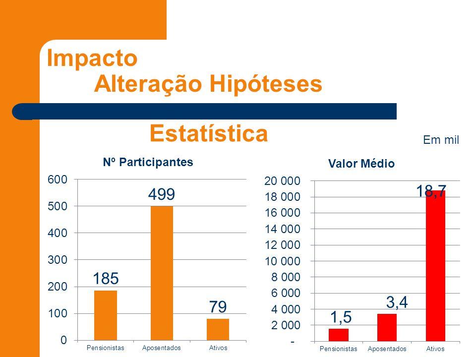 Impacto Alteração Hipóteses Estatística Em mil