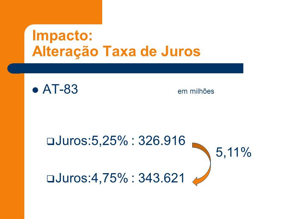 Impacto: Alteração Taxa de Juros AT-83 em milhões  Juros:5,25% : 326.916  Juros:4,75% : 343.621 5,11%