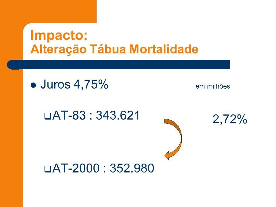 Impacto: Alteração Tábua Mortalidade Juros 4,75% em milhões  AT-83 : 343.621  AT-2000 : 352.980 2,72%