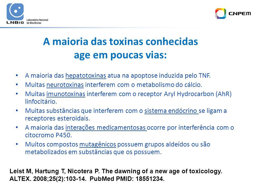 A maioria das toxinas conhecidas age em poucas vias: A maioria das hepatotoxinas atua na apoptose induzida pelo TNF.