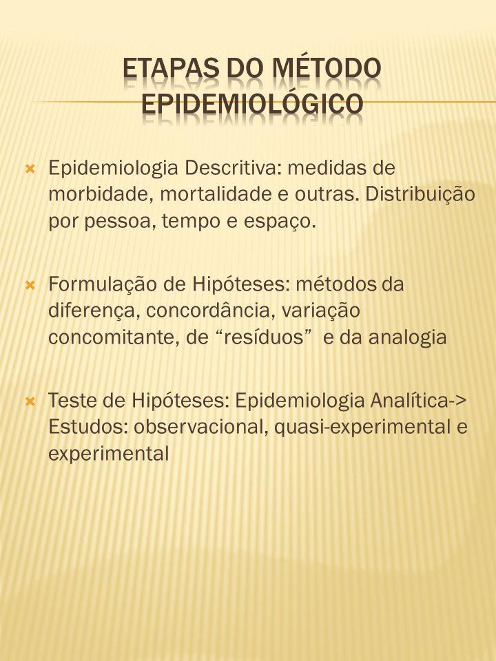  Epidemiologia Descritiva: medidas de morbidade, mortalidade e outras. Distribuição por pessoa, tempo e espaço.  Formulação de Hipóteses: métodos da