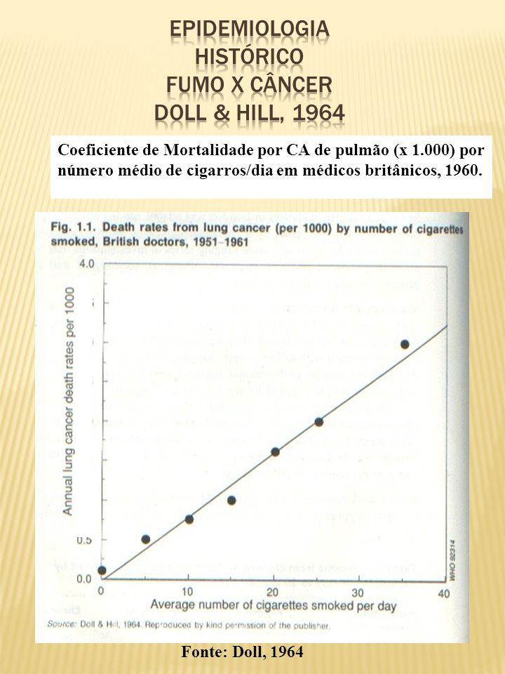 Coeficiente de Mortalidade por CA de pulmão (x 1.000) por número médio de cigarros/dia em médicos britânicos, 1960. Fonte: Doll, 1964