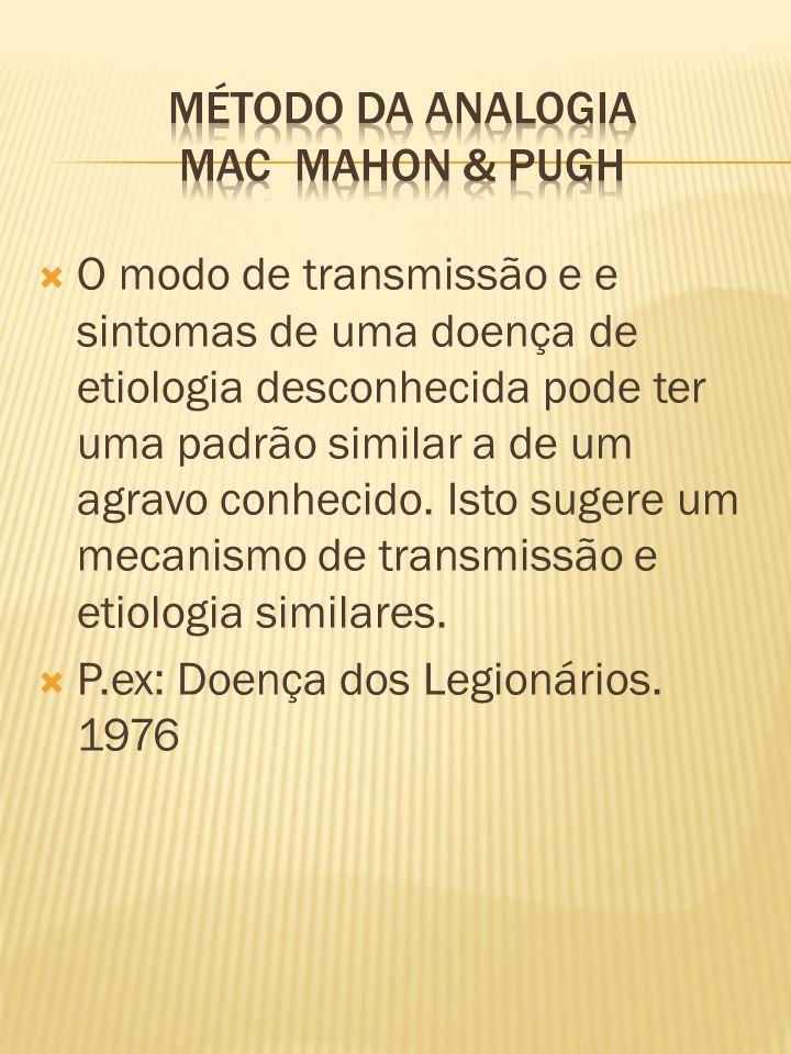  O modo de transmissão e e sintomas de uma doença de etiologia desconhecida pode ter uma padrão similar a de um agravo conhecido.