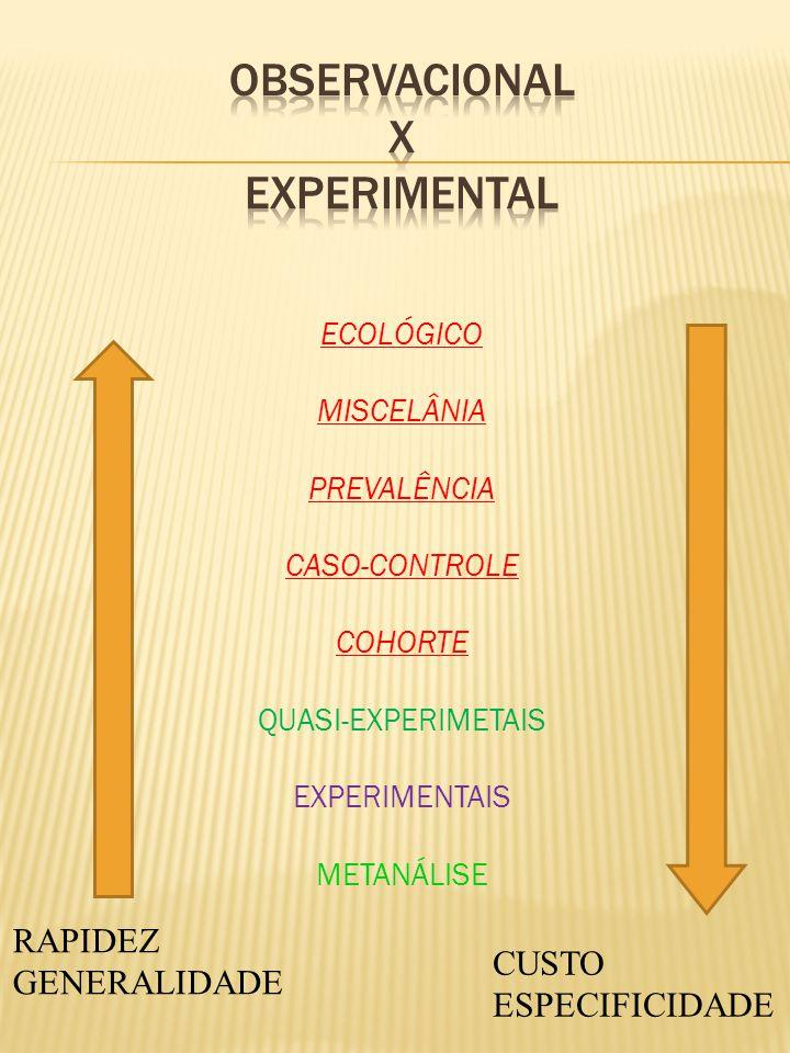 ECOLÓGICO MISCELÂNIA PREVALÊNCIA CASO-CONTROLE COHORTE QUASI-EXPERIMETAIS EXPERIMENTAIS METANÁLISE CUSTO ESPECIFICIDADE RAPIDEZ GENERALIDADE