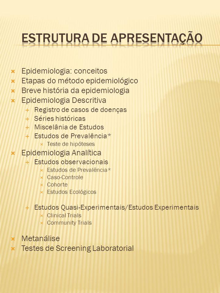  Epidemiologia: conceitos  Etapas do método epidemiológico  Breve história da epidemiologia  Epidemiologia Descritiva  Registro de casos de doenç