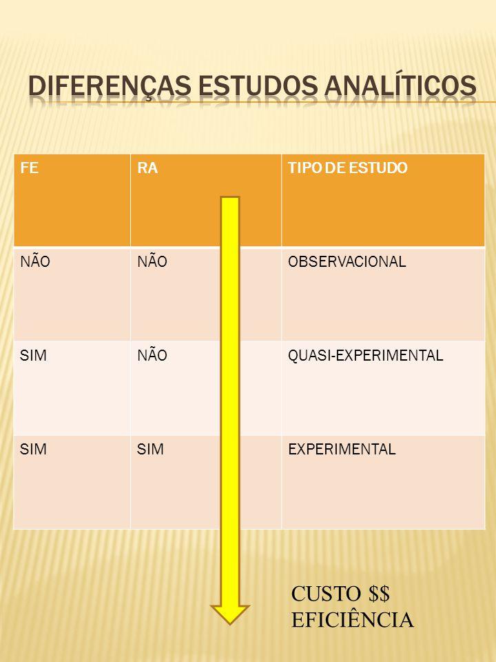 FERATIPO DE ESTUDO NÃO OBSERVACIONAL SIMNÃOQUASI-EXPERIMENTAL SIM EXPERIMENTAL CUSTO $$ EFICIÊNCIA