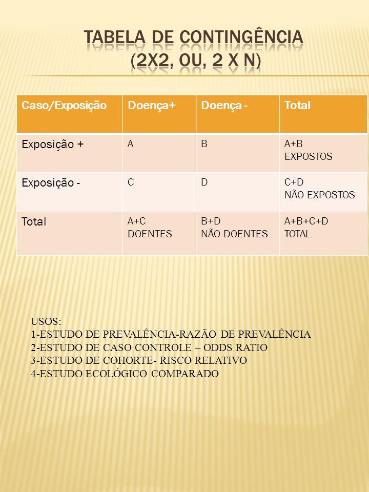 Caso/ExposiçãoDoença+Doença -Total Exposição + ABA+B EXPOSTOS Exposição - CDC+D NÃO EXPOSTOS Total A+C DOENTES B+D NÃO DOENTES A+B+C+D TOTAL USOS: 1-ESTUDO DE PREVALÊNCIA-RAZÃO DE PREVALÊNCIA 2-ESTUDO DE CASO CONTROLE – ODDS RATIO 3-ESTUDO DE COHORTE- RISCO RELATIVO 4-ESTUDO ECOLÓGICO COMPARADO