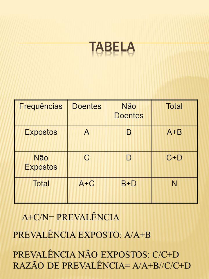 FrequênciasDoentesNão Doentes Total ExpostosABA+B Não Expostos CDC+D TotalA+CB+DN A+C/N= PREVALÊNCIA PREVALÊNCIA EXPOSTO: A/A+B PREVALÊNCIA NÃO EXPOST
