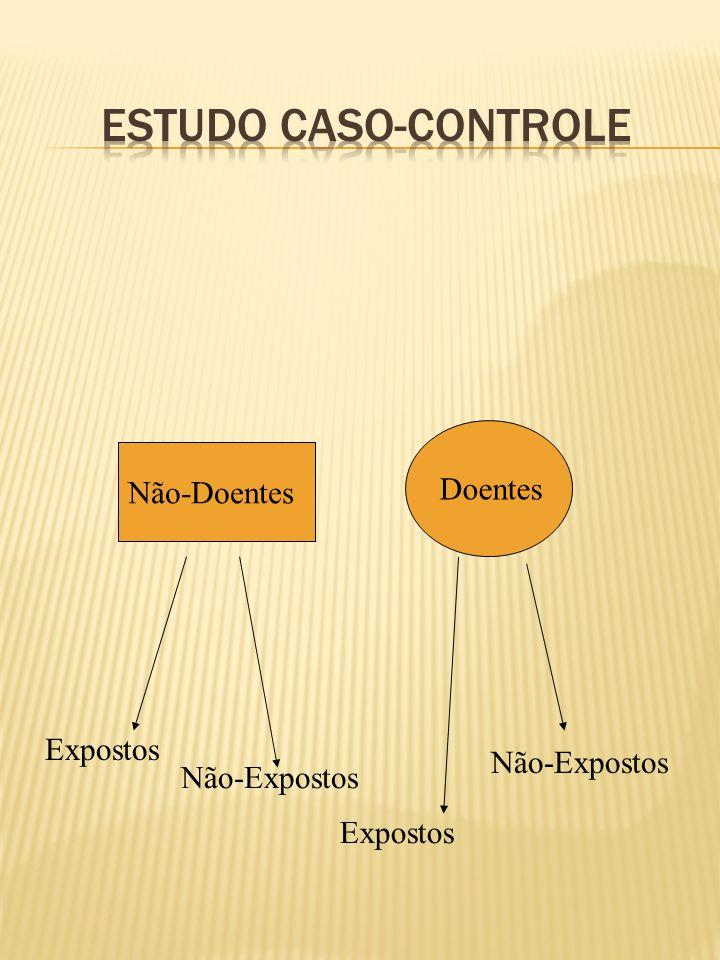 Não-Doentes Doentes Expostos Não-Expostos Expostos Não-Expostos