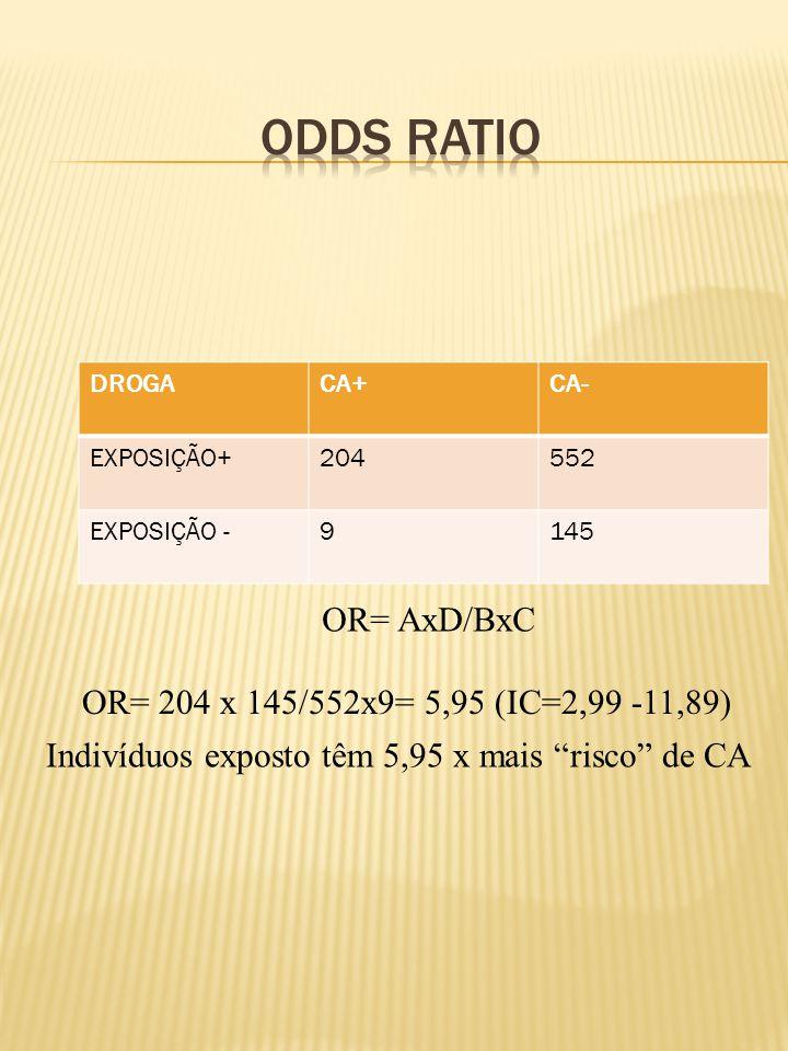 DROGACA+CA- EXPOSIÇÃO+204552 EXPOSIÇÃO -9145 OR= 204 x 145/552x9= 5,95 (IC=2,99 -11,89) Indivíduos exposto têm 5,95 x mais risco de CA OR= AxD/BxC