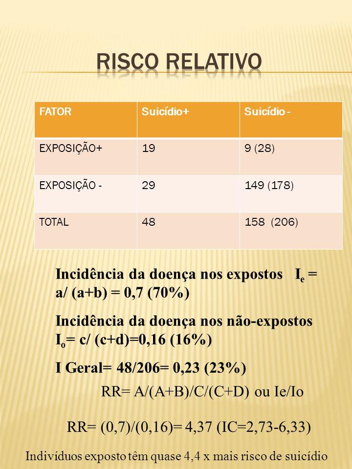 FATORSuicídio+Suicídio - EXPOSIÇÃO+199 (28) EXPOSIÇÃO -29149 (178) TOTAL48158 (206) RR= (0,7)/(0,16)= 4,37 (IC=2,73-6,33) Indivíduos exposto têm quase