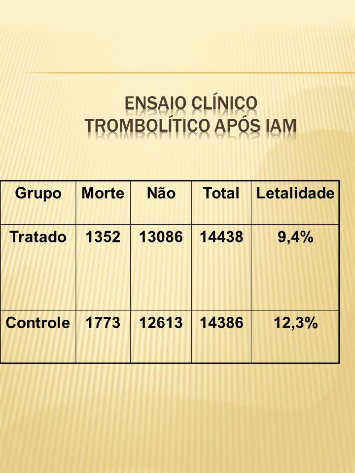 GrupoMorteNãoTotalLetalidade Tratado135213086144389,4% Controle1773126131438612,3%
