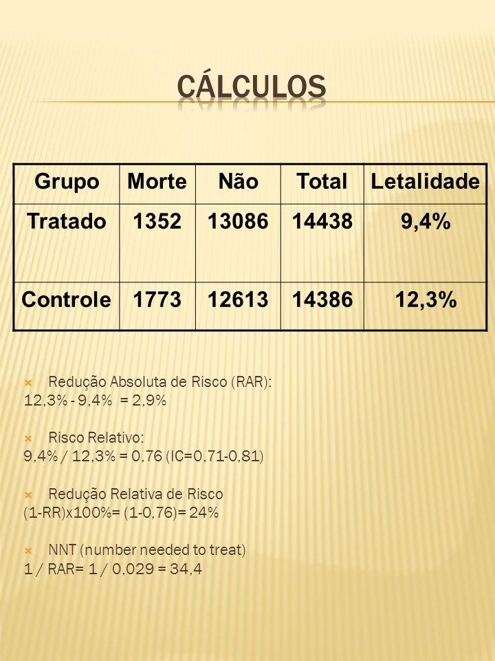  Redução Absoluta de Risco (RAR): 12,3% - 9,4% = 2,9%  Risco Relativo: 9,4% / 12,3% = 0,76 (IC=0,71-0,81)  Redução Relativa de Risco (1-RR)x100%= (