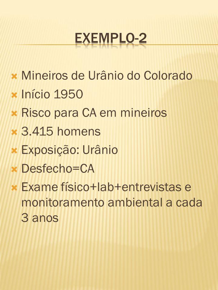  Mineiros de Urânio do Colorado  Início 1950  Risco para CA em mineiros  3.415 homens  Exposição: Urânio  Desfecho=CA  Exame físico+lab+entrevistas e monitoramento ambiental a cada 3 anos