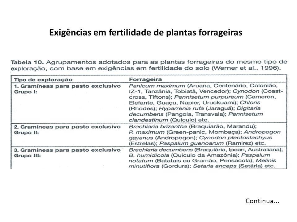 Continua... Exigências em fertilidade de plantas forrageiras