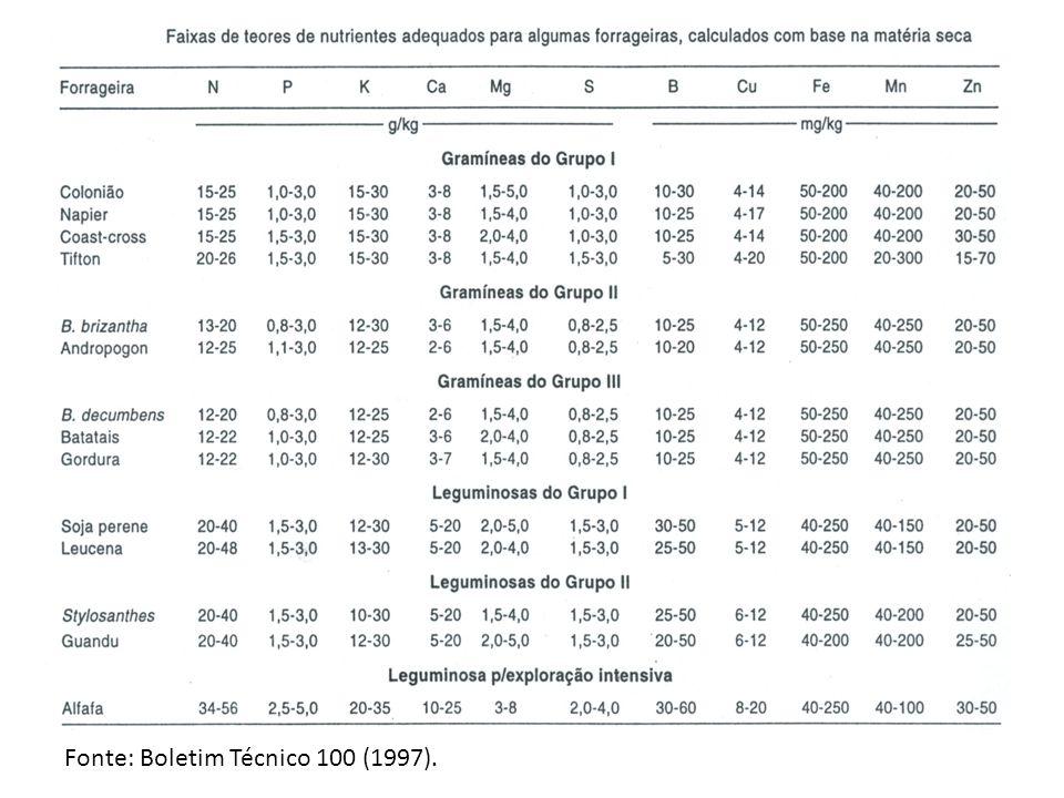 Fonte: Boletim Técnico 100 (1997).